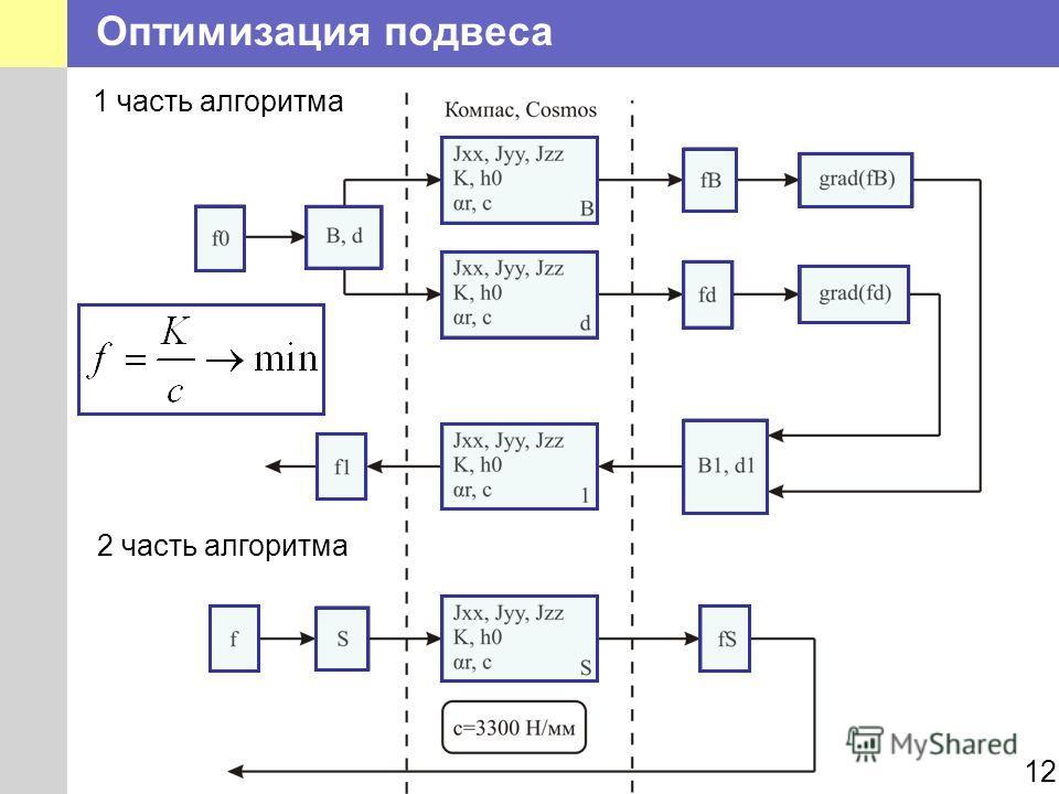 Оптимизация подвеса 12 1 часть алгоритма 2 часть алгоритма