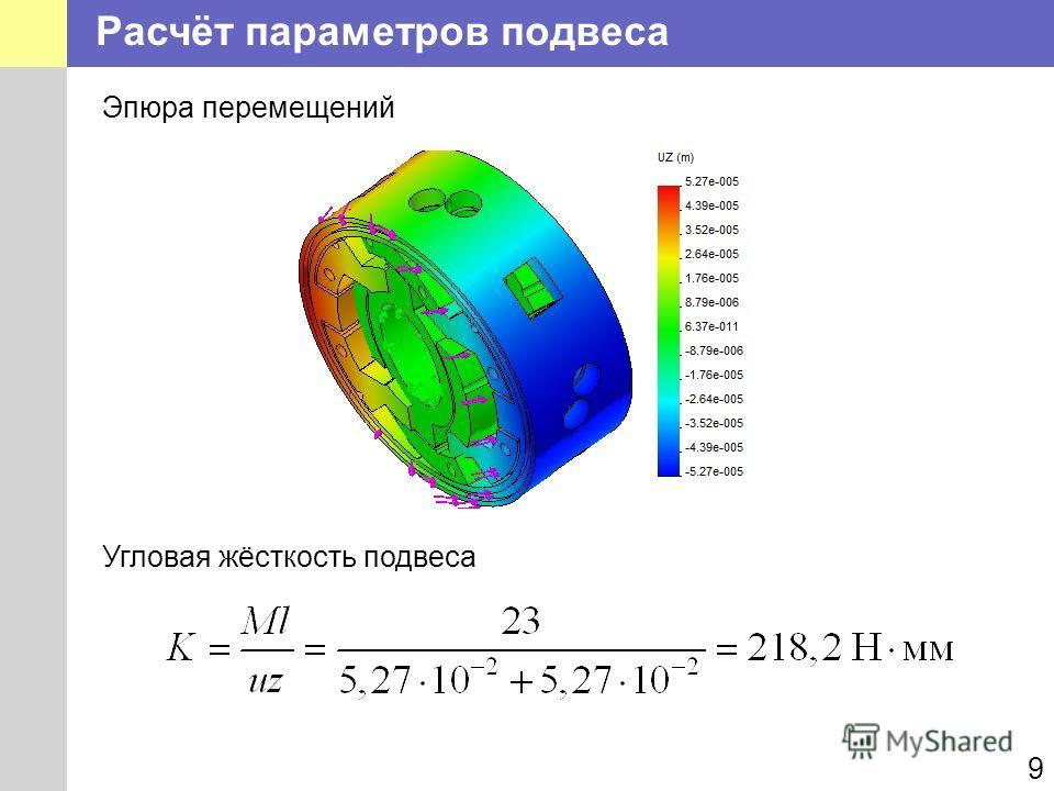Расчёт параметров подвеса 9 Угловая жёсткость подвеса Эпюра перемещений