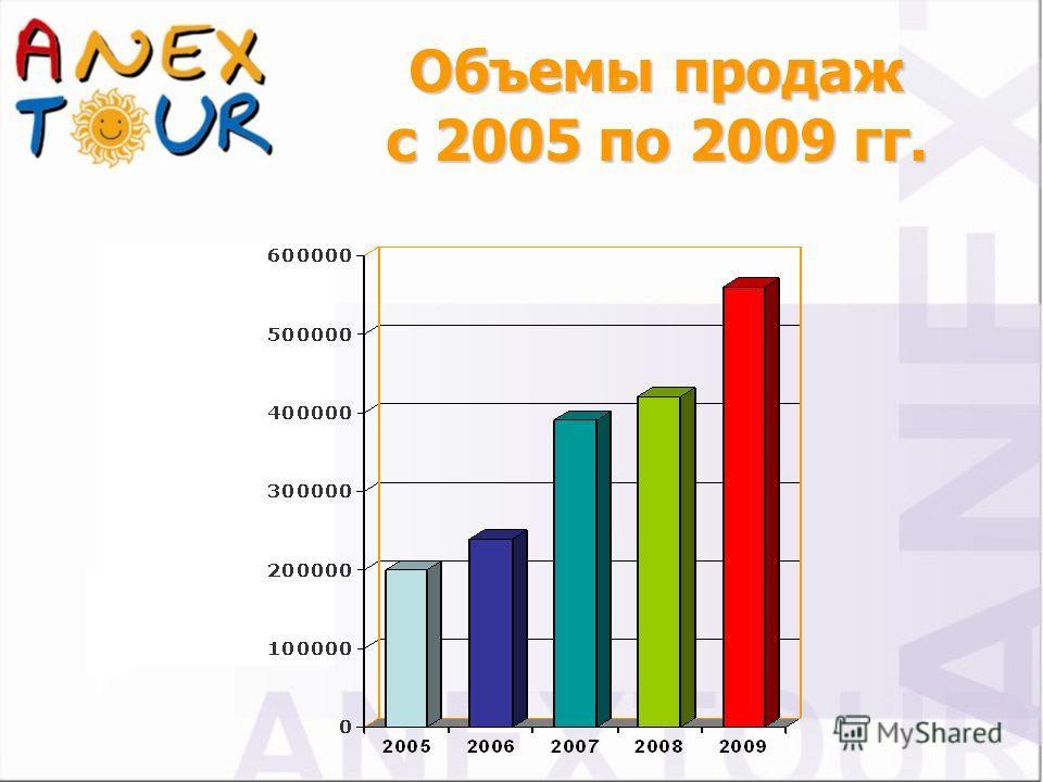 Объемы продаж с 2005 по 2009 гг.