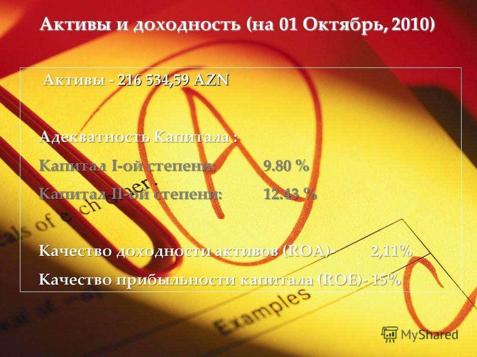 Активы и доходность (на 01 Октябрь,2010) Активы и доходность (на 01 Октябрь, 2010) Активы - 216 534,59 AZN Активы - 216 534,59 AZN Адекватность Капитала : Капитал I-ой степени:9.80 % Капитал II-ой степени:12.43 % Качество доходности активов (ROA)- 2,