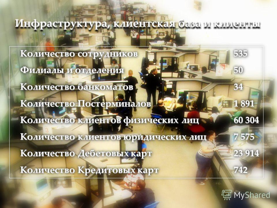 Инфраструктура, клиентская база и клиенты Количество сотрудников 535 Филиалы и отделения50 Филиалы и отделения 50 Количество банкоматов 34 Количество Постерминалов1 891 Количество Постерминалов 1 891 Количество клиентов физических лиц60 304 Количеств
