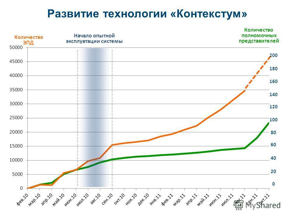Начало опытной эксплуатации системы 200 180 160 140 120 100 80 60 40 20 0 Количество ЭПД Количество полномочных представителей Развитие технологии «Контекстум»