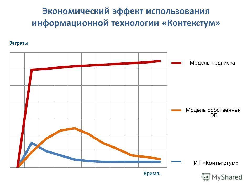 Экономический эффект использования информационной технологии «Контекстум» Затраты Время. Модель подписка Модель собственная ЭБ ИТ «Контекстум»