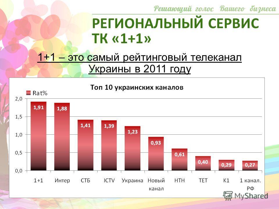 1+1 – это самый рейтинговый телеканал Украины в 2011 году РЕГИОНАЛЬНЫЙ СЕРВИС ТК «1+1»
