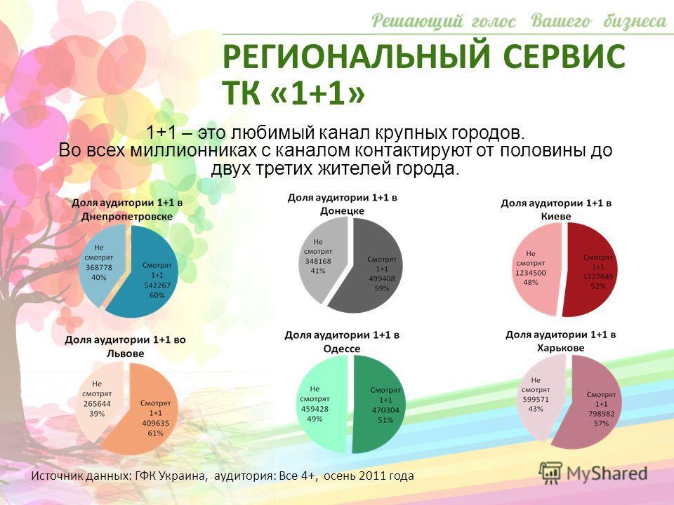 1+1 – это любимый канал крупных городов. Во всех миллионниках с каналом контактируют от половины до двух третих жителей города. Источник данных: ГФК Украина, аудитория: Все 4+, осень 2011 года РЕГИОНАЛЬНЫЙ СЕРВИС ТК «1+1»
