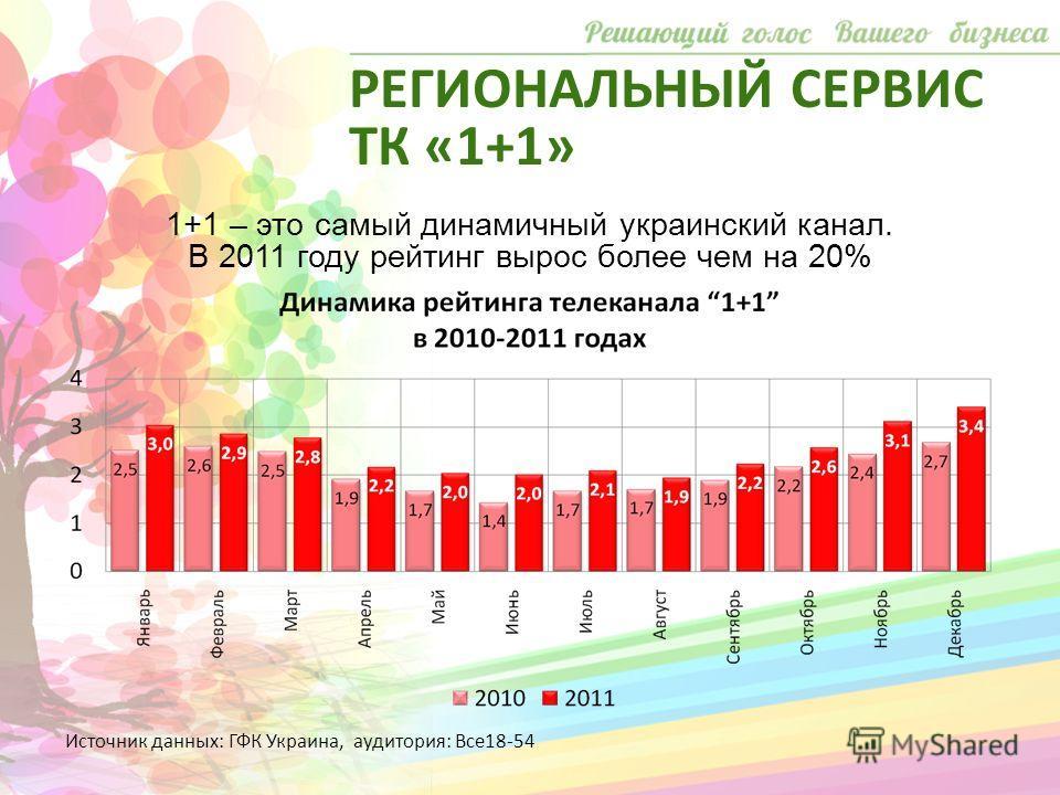 1+1 – это самый динамичный украинский канал. В 2011 году рейтинг вырос более чем на 20% Источник данных: ГФК Украина, аудитория: Все18-54 РЕГИОНАЛЬНЫЙ СЕРВИС ТК «1+1»