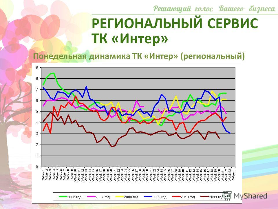 Понедельная динамика ТК «Интер» (региональный) РЕГИОНАЛЬНЫЙ СЕРВИС ТК «Интер»