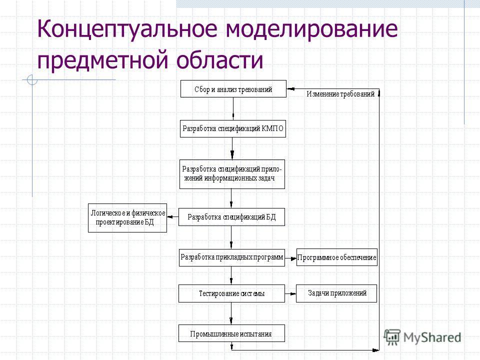 Концептуальное моделирование предметной области