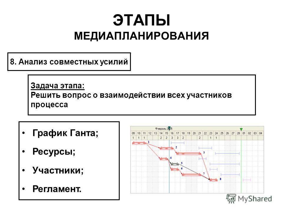 ЭТАПЫ МЕДИАПЛАНИРОВАНИЯ 8. Анализ совместных усилий Задача этапа: Решить вопрос о взаимодействии всех участников процесса График Ганта; Ресурсы; Участники; Регламент.