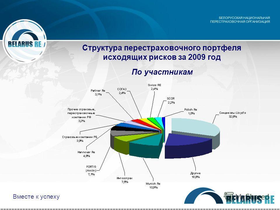 Структура перестраховочного портфеля исходящих рисков за 2009 год По участникам БЕЛОРУССКАЯ НАЦИОНАЛЬНАЯ ПЕРЕСТРАХОВОЧНАЯ ОРГАНИЗАЦИЯ Вместе к успеху