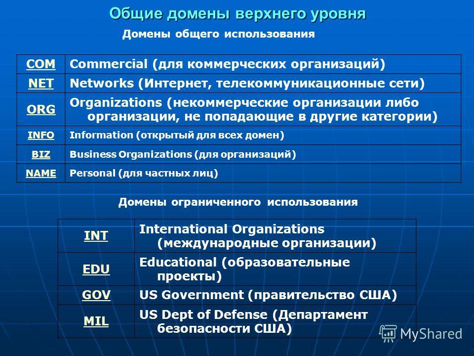 Домены общего использования COMCommercial (для коммерческих организаций) NETNetworks (Интернет, телекоммуникационные сети) ORG Organizations (некоммерческие организации либо организации, не попадающие в другие категории) INFOInformation (открытый для