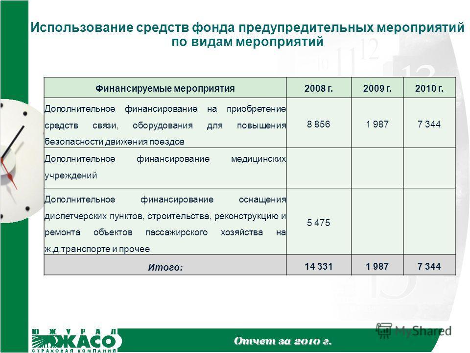 Отчет за 2010 г. Использование средств фонда предупредительных мероприятий по видам мероприятий Финансируемые мероприятия2008 г.2009 г.2010 г. Дополнительное финансирование на приобретение средств связи, оборудования для повышения безопасности движен