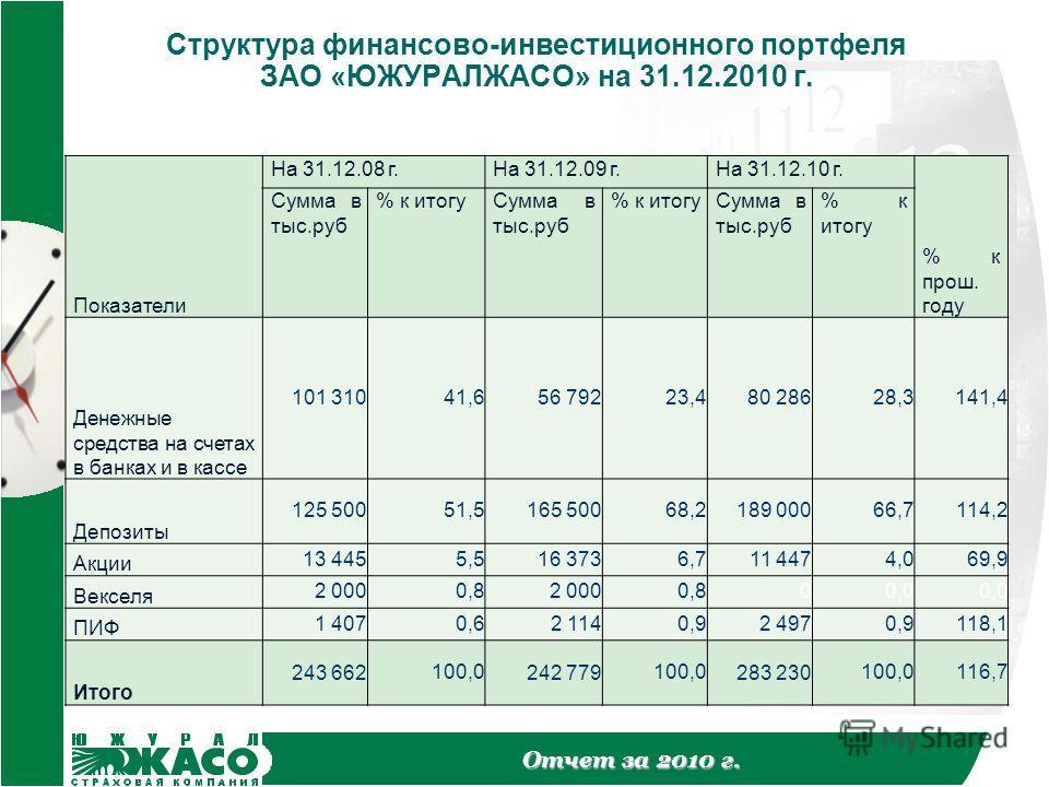 Отчет за 2010 г. Структура финансово-инвестиционного портфеля ЗАО «ЮЖУРАЛЖАСО» на 31.12.2010 г. Показатели На 31.12.08 г.На 31.12.09 г.На 31.12.10 г. % к прош. году Сумма в тыс.руб % к итогуСумма в тыс.руб % к итогуСумма в тыс.руб % к итогу Денежные
