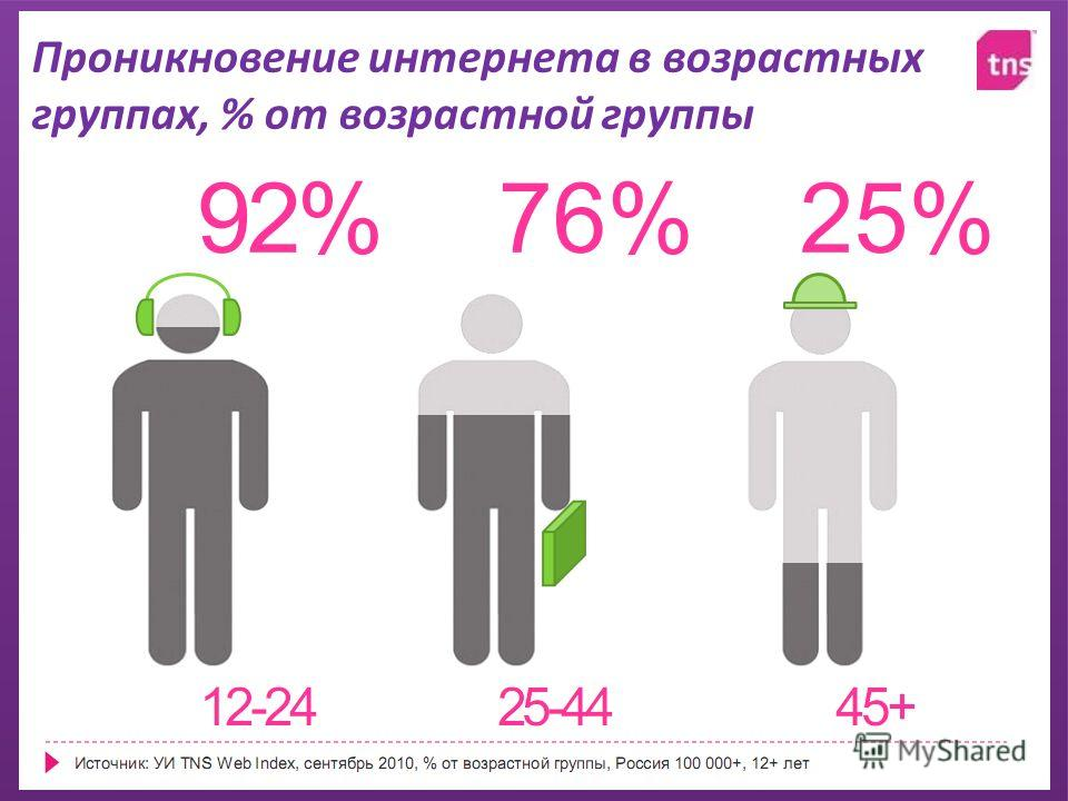 Проникновение интернета в возрастных группах, % от возрастной группы