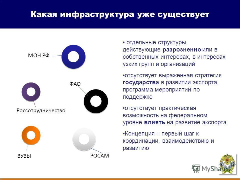Какая инфраструктура уже существует отдельные структуры, действующие разрозненно или в собственных интересах, в интересах узких групп и организаций отсутствует выраженная стратегия государства в развитии экспорта, программа мероприятий по поддержке о