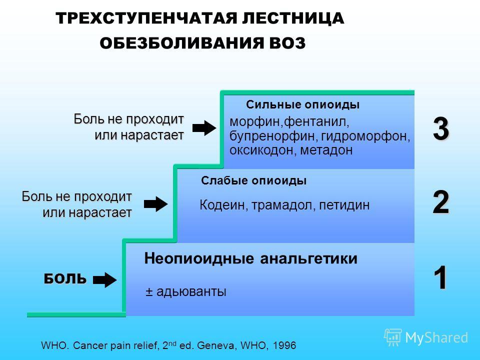 ТРЕХСТУПЕНЧАТАЯ ЛЕСТНИЦА ОБЕЗБОЛИВАНИЯ ВОЗ Боль 1 2 3 Сильные опиоиды Слабые опиоиды Кодеин, трамадол, петидин Неопиоидные анальгетики ± адьюванты Боль не проходит или нарастает БОЛЬ Боль не проходит или нарастает морфин,фентанил, бупренорфин, гидром