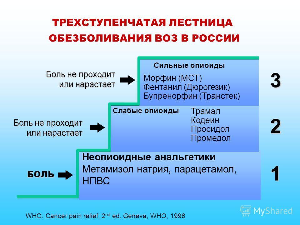 ТРЕХСТУПЕНЧАТАЯ ЛЕСТНИЦА ОБЕЗБОЛИВАНИЯ ВОЗ В РОССИИ Неопиоидные анальгетики Метамизол натрия, парацетамол, НПВС 1 2 3 Сильные опиоиды Слабые опиоиды Трамал Кодеин Просидол Промедол Боль не проходит или нарастает БОЛЬ Боль не проходит или нарастает Мо
