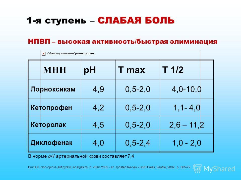 НПВП – высокая активность/быстрая элиминация МНН рНT maxT 1/2 Лорноксикам 4,90,5-2,04,0-10,0 Кетопрофен 4,20,5-2,01,1- 4,0 Кеторолак 4,50,5-2,02,6 – 11,2 Диклофенак 4,00,5-2,41,0 - 2,0 СЛАБАЯ БОЛЬ 1-я ступень – СЛАБАЯ БОЛЬ Brune K. Non-opioid (antipy