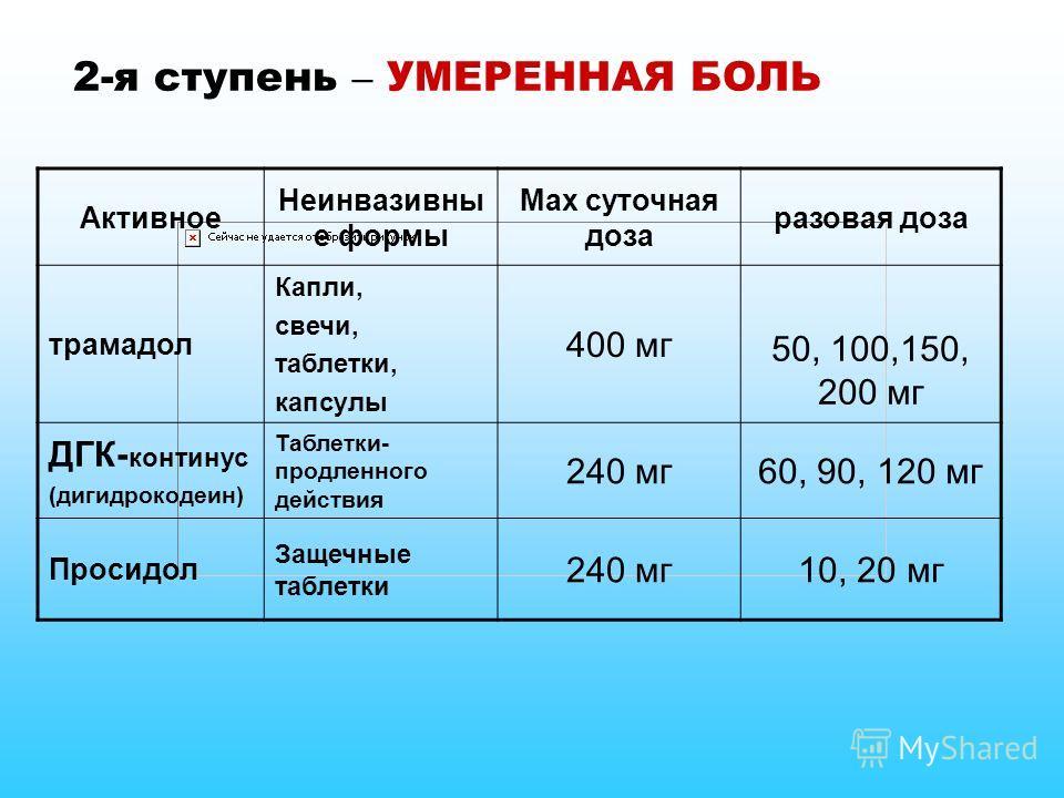 Активное Неинвазивны е формы Max суточная доза разовая доза трамадол Капли, свечи, таблетки, капсулы 400 мг 50, 100,150, 200 мг ДГК- континус (дигидрокодеин) Таблетки- продленного действия 240 мг60, 90, 120 мг Просидол Защечные таблетки 240 мг10, 20