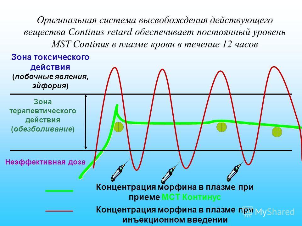 Концентрация морфина в плазме при приеме МСТ Континус Концентрация морфина в плазме при инъекционном введении Зона терапевтического действия (обезболивание) Зона токсического действия (побочные явления, эйфория) Неэффективная доза Оригинальная систем