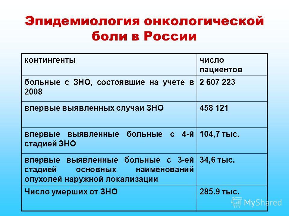 Эпидемиология онкологической боли в России контингентычисло пациентов больные с ЗНО, состоявшие на учете в 2008 2 607 223 впервые выявленных случаи ЗНО458 121 впервые выявленные больные с 4-й стадией ЗНО 104,7 тыс. впервые выявленные больные с 3-ей с