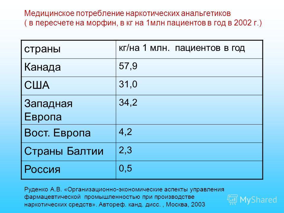 Медицинское потребление наркотических анальгетиков ( в пересчете на морфин, в кг на 1млн пациентов в год в 2002 г.) страны кг/на 1 млн. пациентов в год Канада 57,9 США 31,0 Западная Европа 34,2 Вост. Европа 4,2 Страны Балтии 2,3 Россия 0,5 Руденко А.