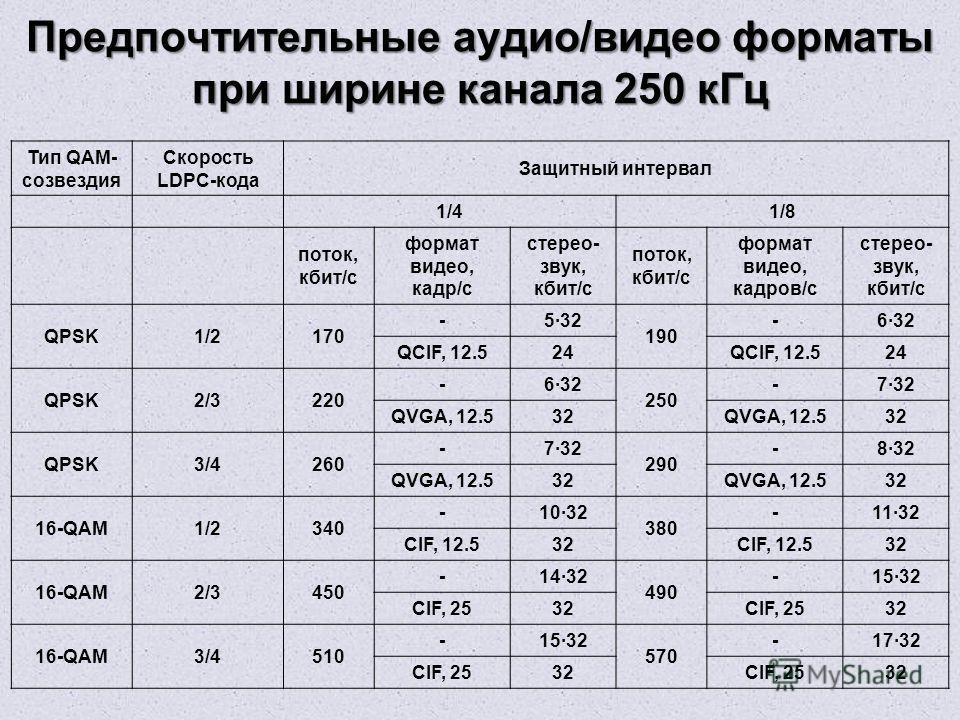 Предпочтительные аудио/видео форматы при ширине канала 250 кГц Тип QAM- созвездия Скорость LDPC-кода Защитный интервал 1/41/8 поток, кбит/с формат видео, кадр/с стерео- звук, кбит/с поток, кбит/с формат видео, кадров/с стерео- звук, кбит/с QPSK1/2170