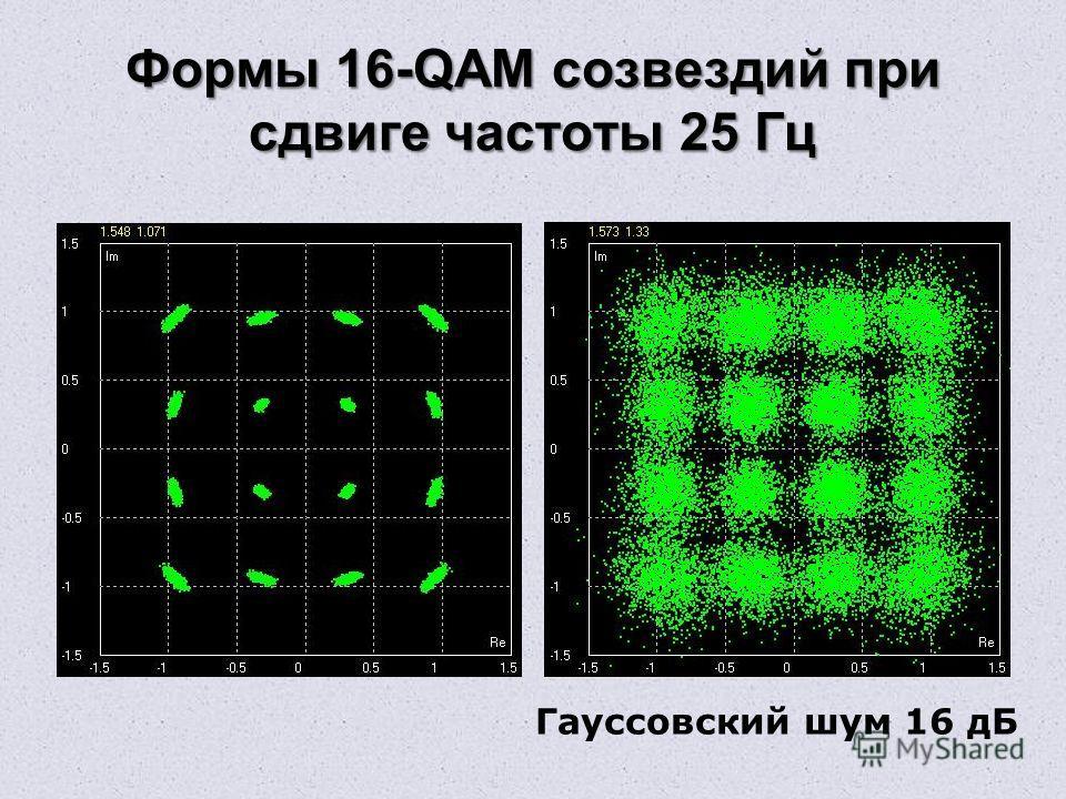 Формы 16-QAM созвездий при сдвиге частоты 25 Гц Гауссовский шум 16 дБ