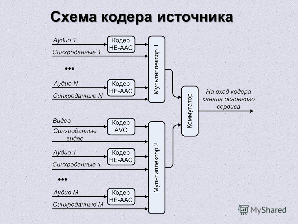 Схема кодера источника