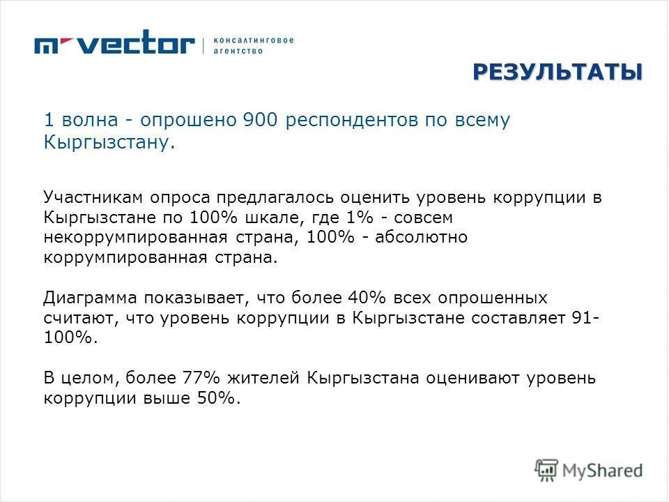 РЕЗУЛЬТАТЫ 1 волна - опрошено 900 респондентов по всему Кыргызстану. Участникам опроса предлагалось оценить уровень коррупции в Кыргызстане по 100% шкале, где 1% - совсем некоррумпированная страна, 100% - абсолютно коррумпированная страна. Диаграмма