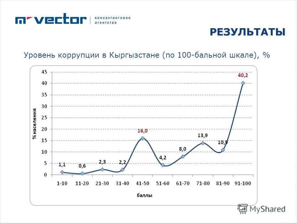 РЕЗУЛЬТАТЫ Уровень коррупции в Кыргызстане (по 100-бальной шкале), %