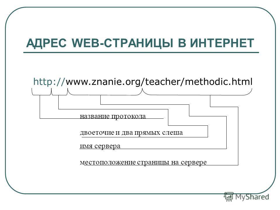 АДРЕС WEB-СТРАНИЦЫ В ИНТЕРНЕТ http://www.znanie.org/teacher/methodic.html название протокола двоеточие и два прямых слеша имя сервера местоположение страницы на сервере