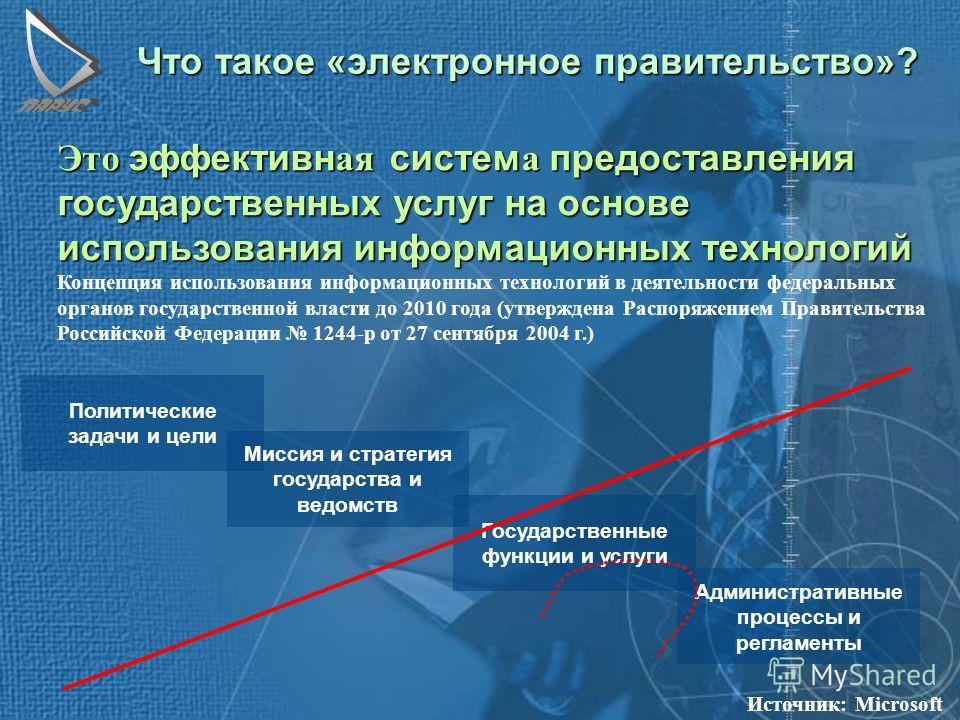 Реализация и развитие системы электронной торговли для государственных нужд как элемента электронного Правительства субъекта РФ www.parus.ru 797-8990, 91