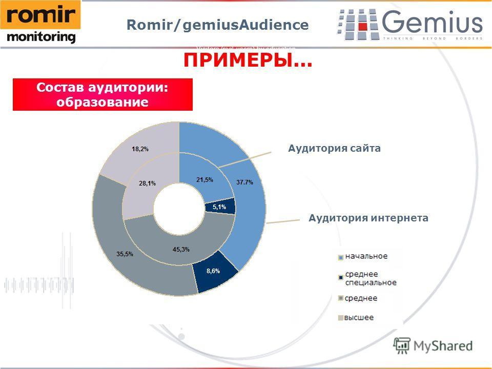 Visitors (real users) by education Romir/gemiusAudience ПРИМЕРЫ... Аудитория сайта Аудитория интернета Состав аудитории: образование