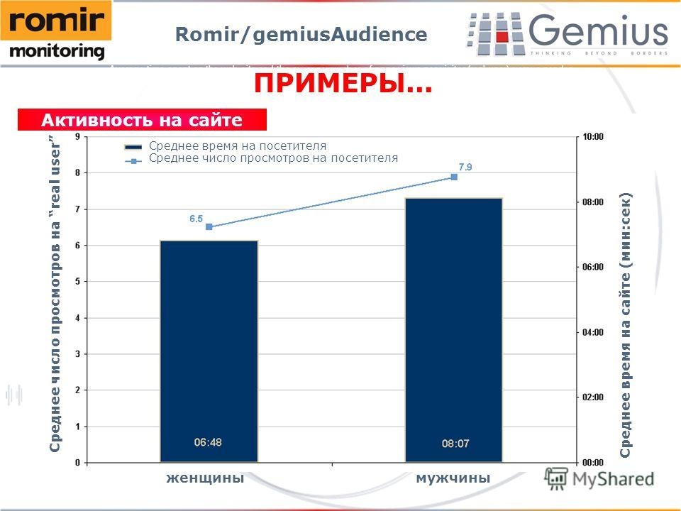 Average time spent on the web site and the average number of page views per visitor (real user) versus gender Romir/gemiusAudience Среднее число просмотров на real user Среднее время на сайте (мин:сек) Среднее время на посетителя Среднее число просмо