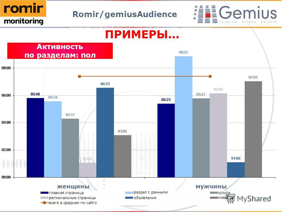 Average time spent on site per visitor (real user) versus gender – selected sections Romir/gemiusAudience ПРИМЕРЫ... Активность по разделам: пол женщинымужчины