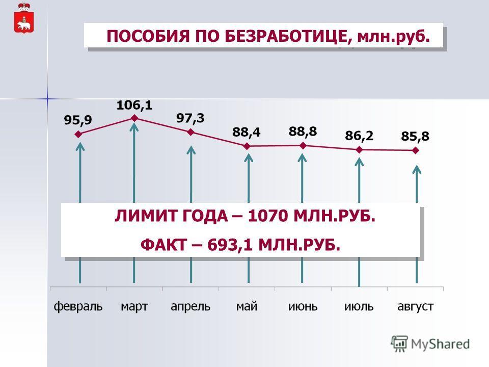 ПОСОБИЯ ПО БЕЗРАБОТИЦЕ, млн.руб. ЛИМИТ ГОДА – 1070 МЛН.РУБ. ФАКТ – 693,1 МЛН.РУБ. ЛИМИТ ГОДА – 1070 МЛН.РУБ. ФАКТ – 693,1 МЛН.РУБ.
