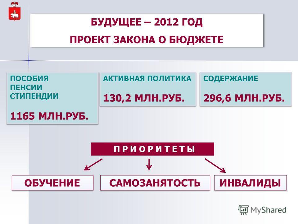 БУДУЩЕЕ – 2012 ГОД ПРОЕКТ ЗАКОНА О БЮДЖЕТЕ БУДУЩЕЕ – 2012 ГОД ПРОЕКТ ЗАКОНА О БЮДЖЕТЕ ПОСОБИЯ ПЕНСИИ СТИПЕНДИИ 1165 МЛН.РУБ. ПОСОБИЯ ПЕНСИИ СТИПЕНДИИ 1165 МЛН.РУБ. АКТИВНАЯ ПОЛИТИКА 130,2 МЛН.РУБ. АКТИВНАЯ ПОЛИТИКА 130,2 МЛН.РУБ. СОДЕРЖАНИЕ 296,6 МЛН