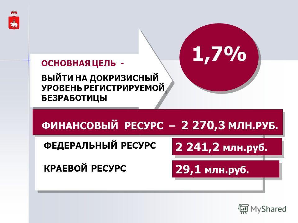 ФЕДЕРАЛЬНЫЙ РЕСУРС КРАЕВОЙ РЕСУРС ФЕДЕРАЛЬНЫЙ РЕСУРС КРАЕВОЙ РЕСУРС 29,1 млн.руб. 2 241,2 млн.руб. ОСНОВНАЯ ЦЕЛЬ - ВЫЙТИ НА ДОКРИЗИСНЫЙ УРОВЕНЬ РЕГИСТРИРУЕМОЙ БЕЗРАБОТИЦЫ ОСНОВНАЯ ЦЕЛЬ - ВЫЙТИ НА ДОКРИЗИСНЫЙ УРОВЕНЬ РЕГИСТРИРУЕМОЙ БЕЗРАБОТИЦЫ 1,7% ФИ
