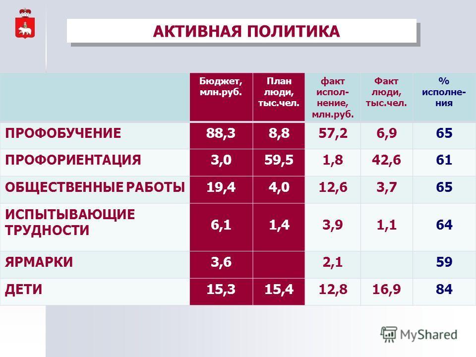 АКТИВНАЯ ПОЛИТИКА Бюджет, млн.руб. План люди, тыс.чел. факт испол- нение, млн.руб. Факт люди, тыс.чел. % исполне- ния ПРОФОБУЧЕНИЕ88,38,857,26,965 ПРОФОРИЕНТАЦИЯ3,059,51,842,661 ОБЩЕСТВЕННЫЕ РАБОТЫ19,44,012,63,765 ИСПЫТЫВАЮЩИЕ ТРУДНОСТИ 6,11,43,91,16