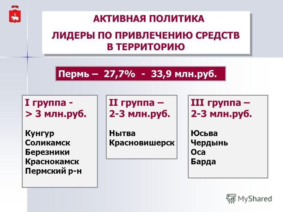 АКТИВНАЯ ПОЛИТИКА ЛИДЕРЫ ПО ПРИВЛЕЧЕНИЮ СРЕДСТВ В ТЕРРИТОРИЮ АКТИВНАЯ ПОЛИТИКА ЛИДЕРЫ ПО ПРИВЛЕЧЕНИЮ СРЕДСТВ В ТЕРРИТОРИЮ Пермь – 27,7% - 33,9 млн.руб. I группа - > 3 млн.руб. Кунгур Соликамск Березники Краснокамск Пермский р-н II группа – 2-3 млн.ру