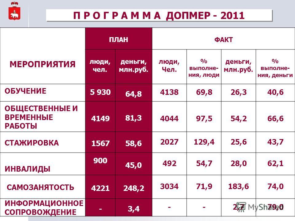 МЕРОПРИЯТИЯ ПЛАНФАКТ люди, чел. деньги, млн.руб. люди, Чел. % выполне- ния, люди деньги, млн.руб. % выполне- ния, деньги ОБУЧЕНИЕ 5 930 64,8 413869,826,340,6 ОБЩЕСТВЕННЫЕ И ВРЕМЕННЫЕ РАБОТЫ 4149 81,3 404497,554,266,6 СТАЖИРОВКА 156758,6 2027129,425,6