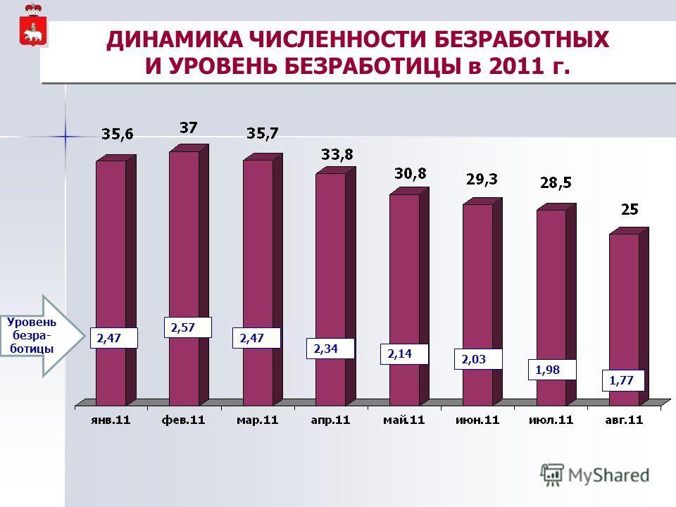 ДИНАМИКА ЧИСЛЕННОСТИ БЕЗРАБОТНЫХ И УРОВЕНЬ БЕЗРАБОТИЦЫ в 2011 г. Уровень безра- ботицы 2,47 2,57 2,47 2,34 2,14 2,03 1,98 1,77