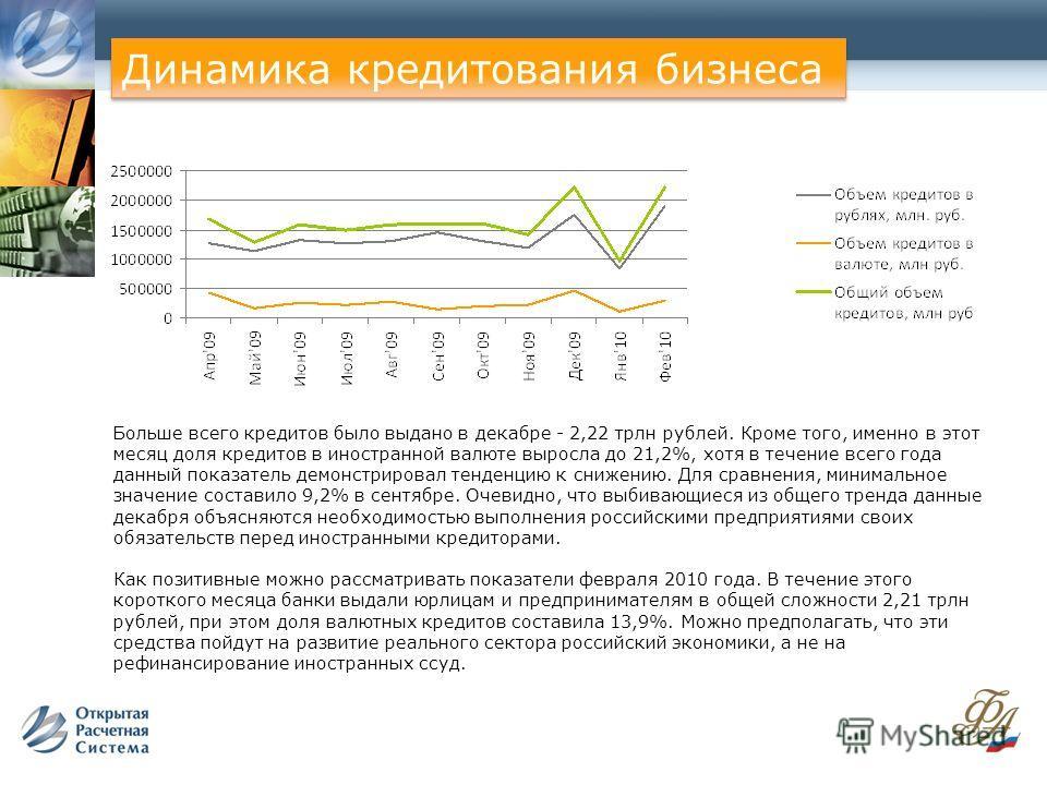 Больше всего кредитов было выдано в декабре - 2,22 трлн рублей. Кроме того, именно в этот месяц доля кредитов в иностранной валюте выросла до 21,2%, хотя в течение всего года данный показатель демонстрировал тенденцию к снижению. Для сравнения, миним