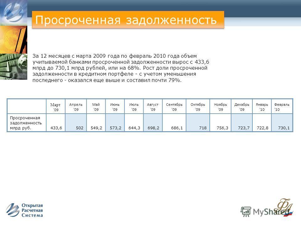 За 12 месяцев с марта 2009 года по февраль 2010 года объем учитываемой банками просроченной задолженности вырос с 433,6 млрд до 730,1 млрд рублей, или на 68%. Рост доли просроченной задолженности в кредитном портфеле - с учетом уменьшения последнего