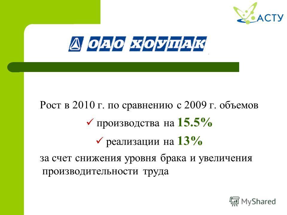 Рост в 2010 г. по сравнению с 2009 г. объемов производства на 15.5% реализации на 13% за счет снижения уровня брака и увеличения производительности труда