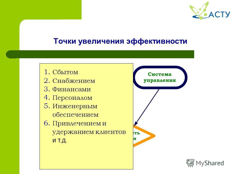 Точки увеличения эффективности 1. Сбытом 2. Снабжением 3. Финансами 4. Персоналом 5. Инженерным обеспечением 6. Привлечением и удержанием клиентов и т.д.