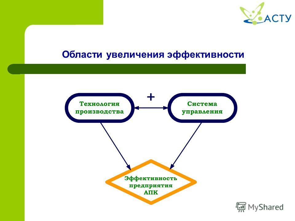 Области увеличения эффективности