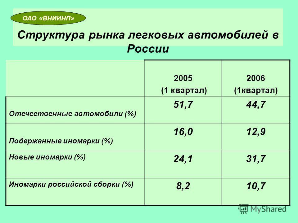 Структура рынка легковых автомобилей в России 2005 (1 квартал) 2006 (1квартал) Отечественные автомобили (%) 51,744,7 Подержанные иномарки (%) 16,012,9 Новые иномарки (%) 24,131,7 Иномарки российской сборки (%) 8,210,7 ОАО «ВНИИНП»