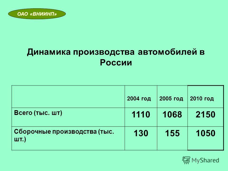 Динамика производства автомобилей в России 2004 год2005 год2010 год Всего (тыс. шт) 111010682150 Сборочные производства (тыс. шт.) 1301551050 ОАО «ВНИИНП»